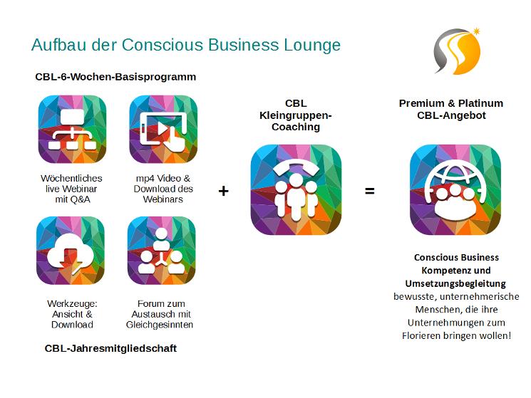 Aufbau der Conscious Business Lounge_745